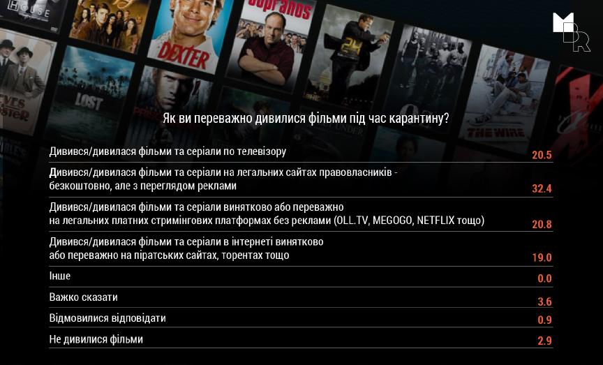 Соціологічне дослідження про готовність українців платити за легальний контент